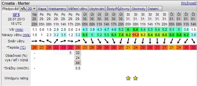 windguru předpověď počasí